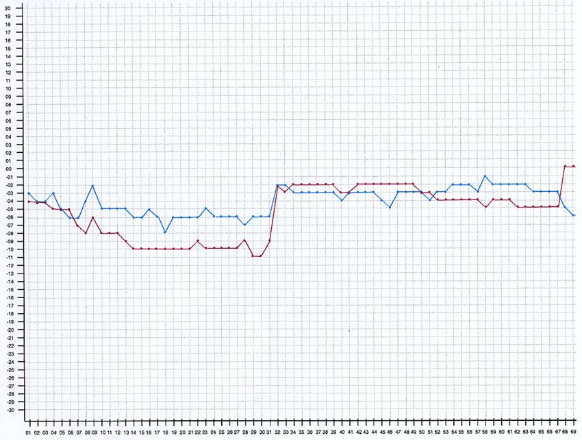 Diagram aus den Daten des Hydraulik- Kontrollhefts notiert täglich 6h vom Hausmeister Museum Glaskasten
